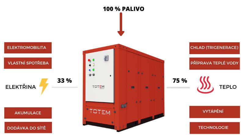 kogenerace Totem kombinovaná výroba elektřiny a tepla young4energy